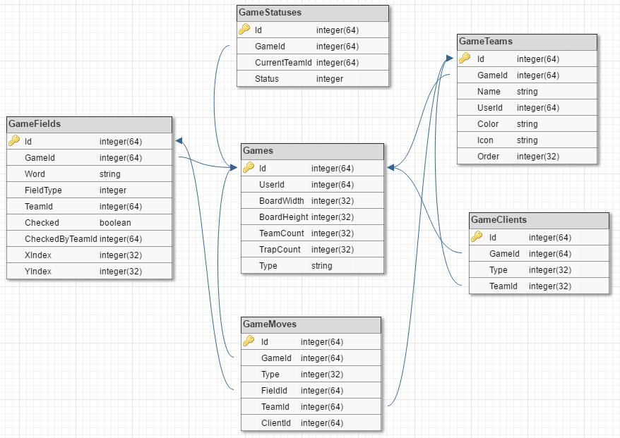 Schemat tabel bazy danych związanych z rozgrywką