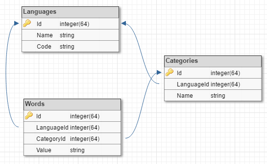 Schemat tabel powiązanych ze słowami.
